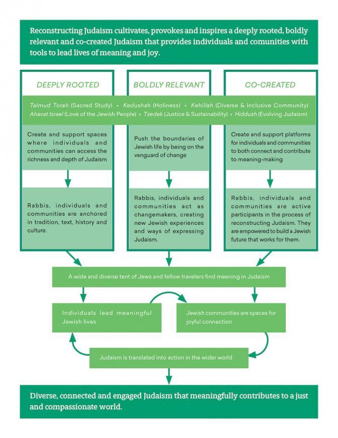 Strategic plan diagram described in text